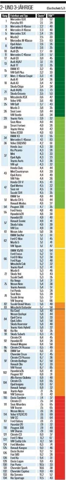 Найбільш надійні і ненадійні автомобілі в 2016 році, погляд з Німеччини