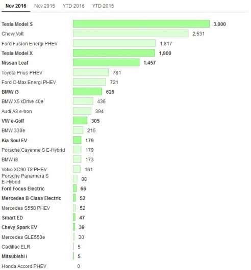 У листопаді продажі електрокарів збільшилися в США на 44%