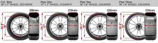 Великі диски та шини: Плюси і мінуси