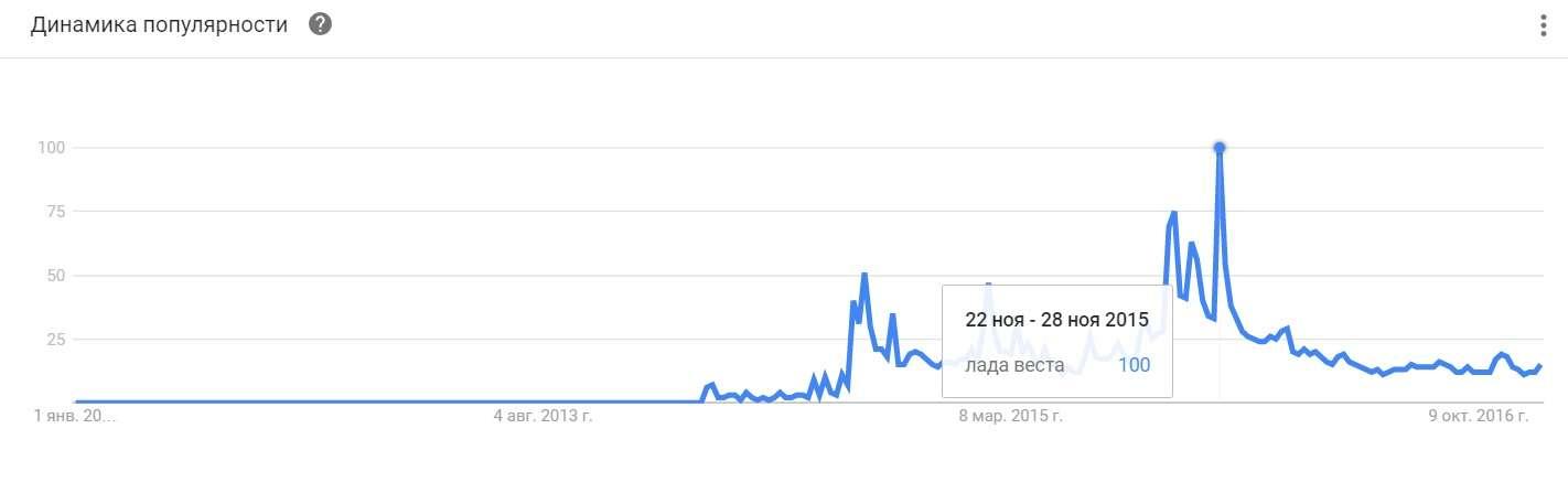 Які марки і моделі найчастіше шукали люди в пошуку Google в 2016 році