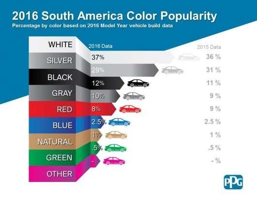 Найпопулярніший колір автомобілів в 2016 році у всьому світі