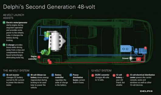 Застосування 48-вольтової бортової електромережі