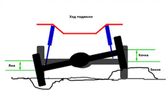 Плюси, мінуси та особливості позашляховиків як засобів пересування