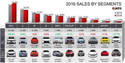 Світові продажі нових автомобілів збільшилася до 84,2 млн в 2016 році