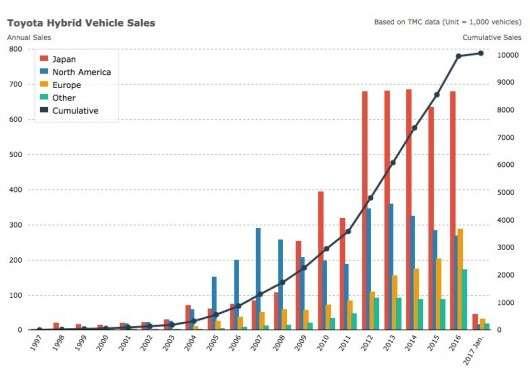 Toyota продала більше 10 млн гібридних автомобілів