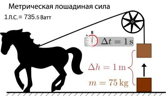 У чому різниця між кінськими силами, Внр, Hp, кВт і PS?