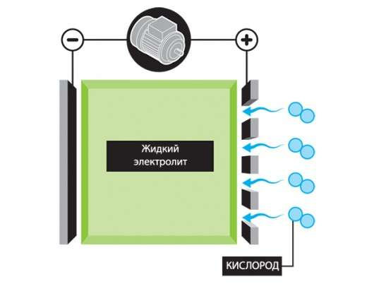 За яким АКБ майбутнє, або що прийде на зміну літій-іонним батареям
