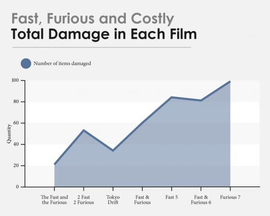 Знищена техніка у всіх серіях франшизи Форсаж обійшлася в $520 млн
