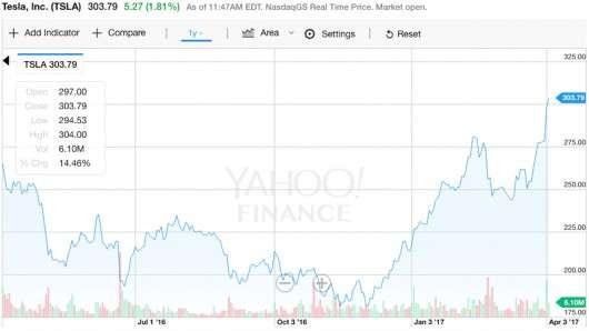 Вартість компанії виробника електромобілів Тесла перевершила вартість GM і Ford