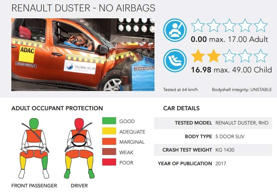 Renault Duster провалив краш-тест