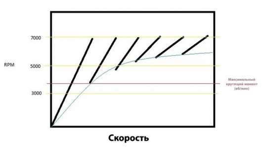 Як передавальне відношення визначає характер автомобіля